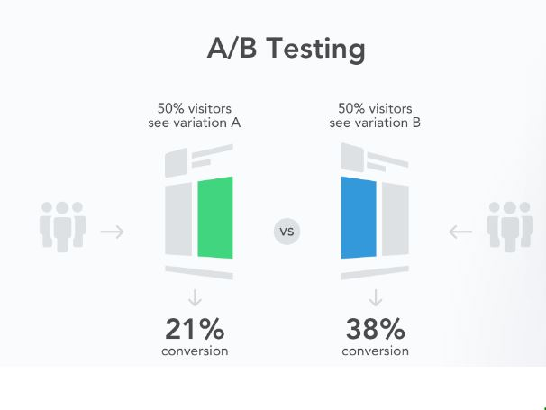 A/B testing for sponsored campaign