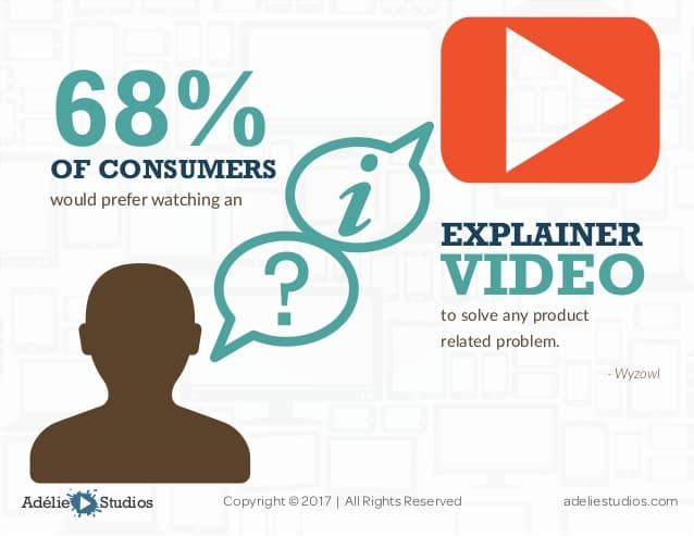 video marketing importance and effectiveness