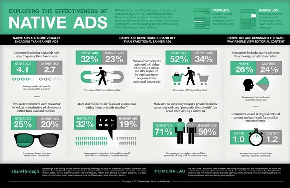 native advertising infographics