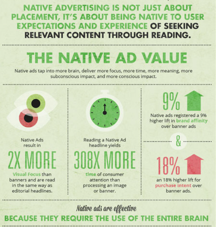 use of native advertising